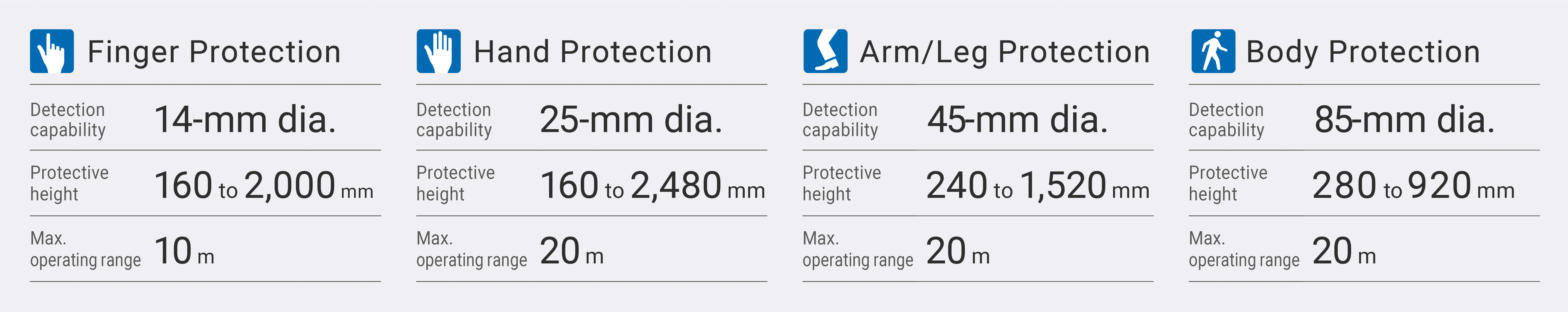 f3sg-sr_protection